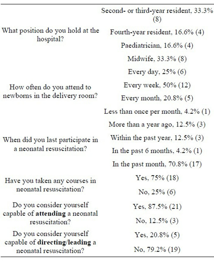 Evaluation Of Participants Feedback After A Simulation