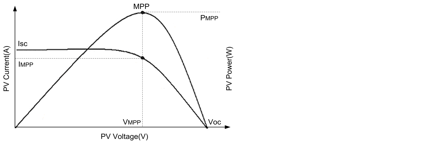 Solar Cell 1v Curves And Equivalent Circuit Courtesy Agilent