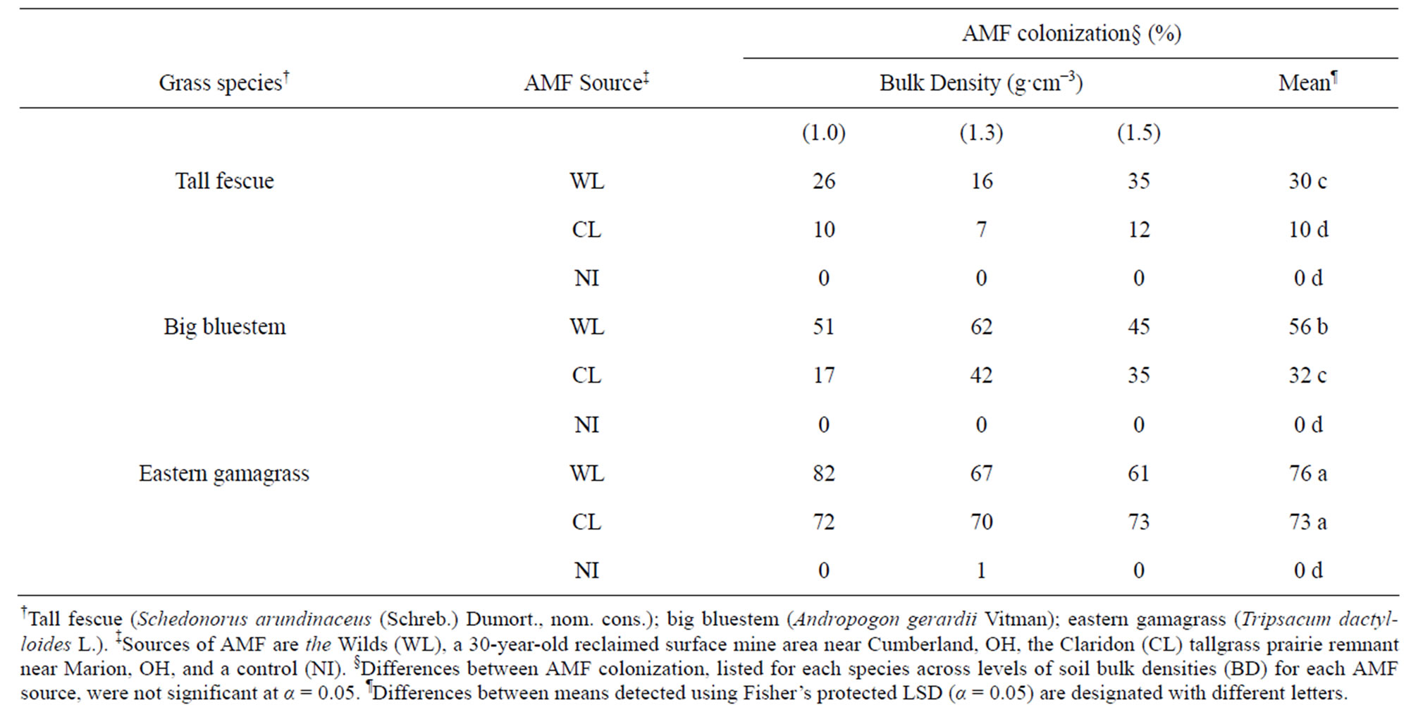 Amf Bz soil compaction and arbuscular mycorrhizae affect seedling