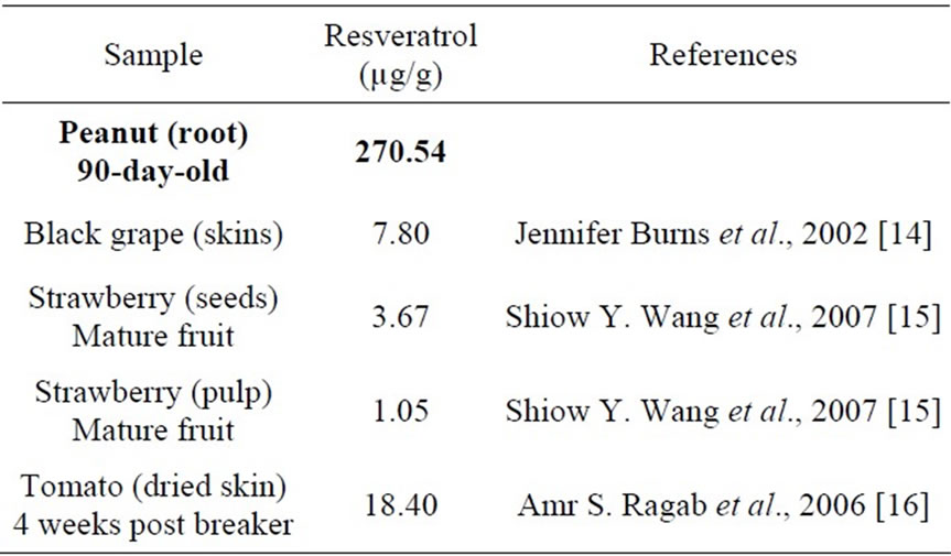 Phytochemical Constituents And Determination Of Resveratrol From