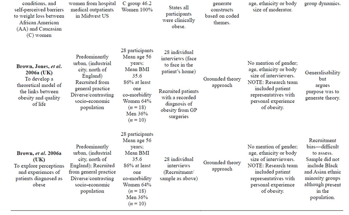 Qualitative studies of obesity: A review of methodology