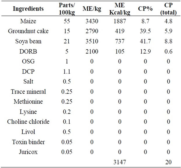 Element Concentration in the Prepared and Commercial Feed as
