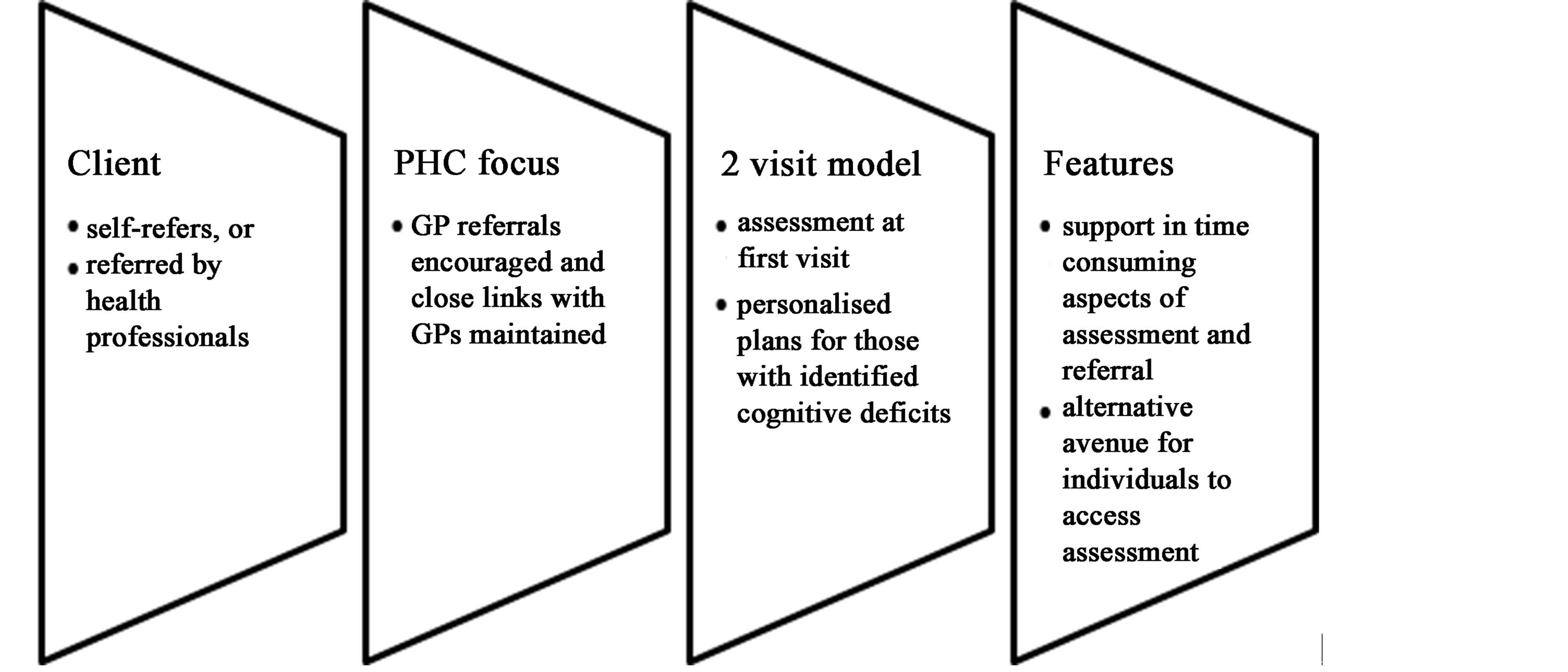 A Case Study Evaluation Protocol to Assess Processes