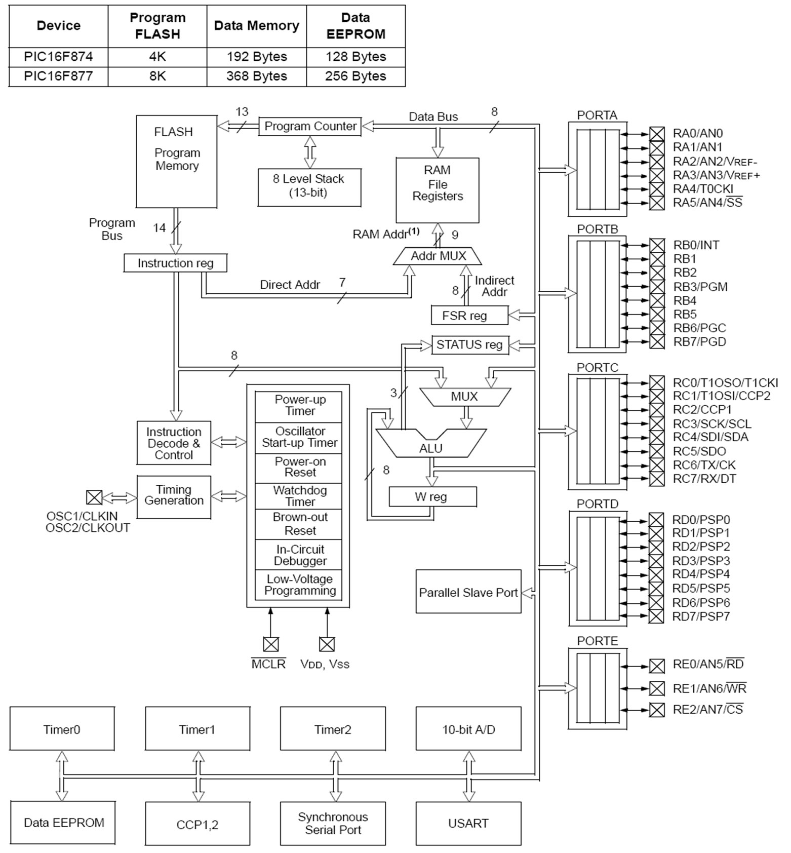 Design and Implementation of Electronic Control Trainer with PIC  Microcontroller