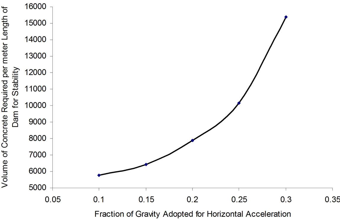 Comparison of Design and Analysis of Concrete Gravity Dam