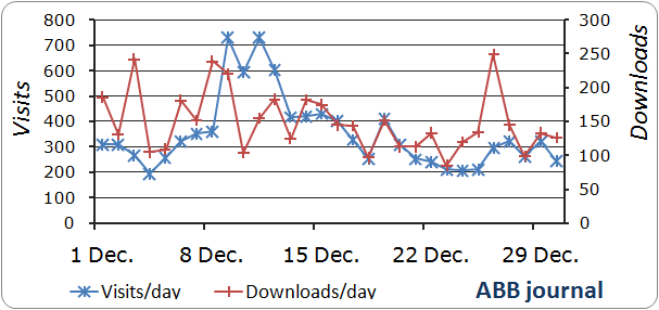 abb visits and downloads